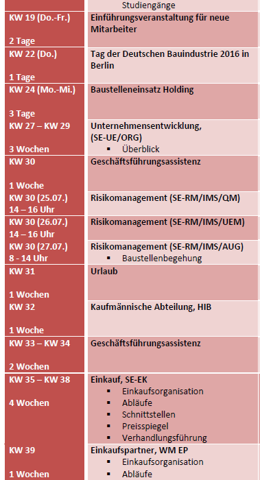 Trainee bei WOLFF & MÜLLER