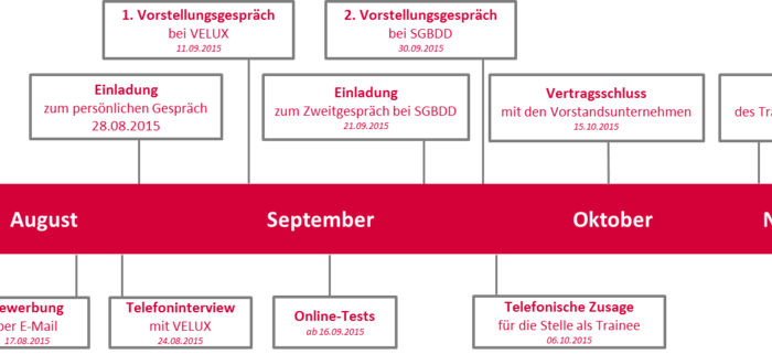 Mein Einstieg in das Trainee-Programm der Initiative Deutschland baut!